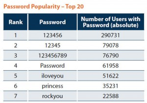 Bad Passwords Brought To You By RockYou Users